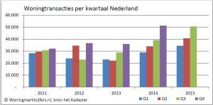 CBS_woningtransacties_per_kwartaal_NL